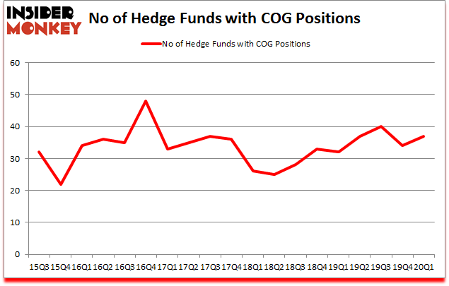 Is COG A Good Stock To Buy?