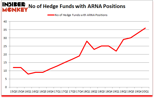 Is ARNA A Good Stock To Buy?