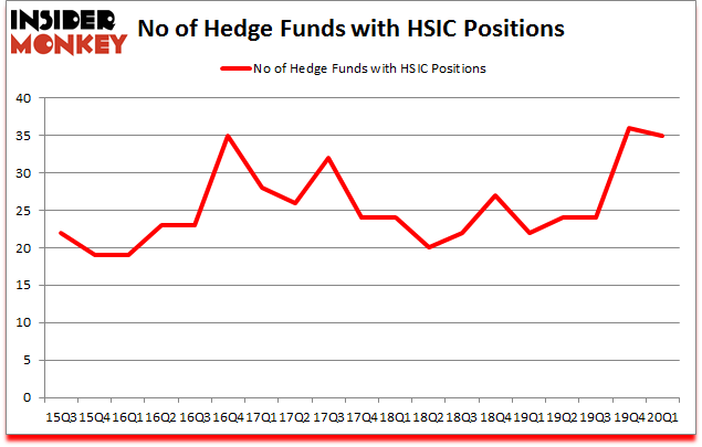Is HSIC A Good Stock To Buy?