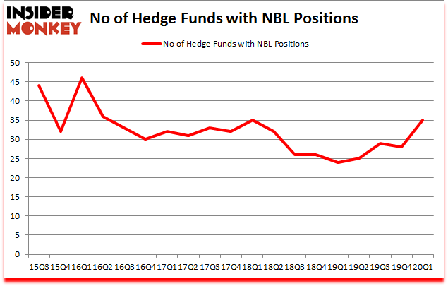 Is NBL A Good Stock To Buy?