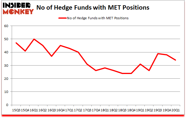 Is MET A Good Stock To Buy?