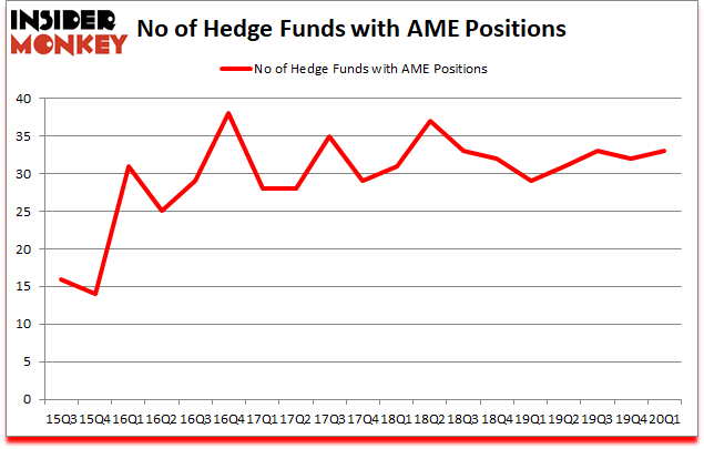 Is AME A Good Stock To Buy?