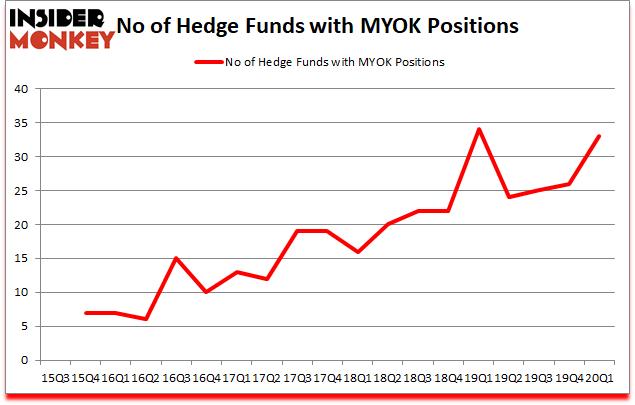 Is MYOK A Good Stock To Buy?