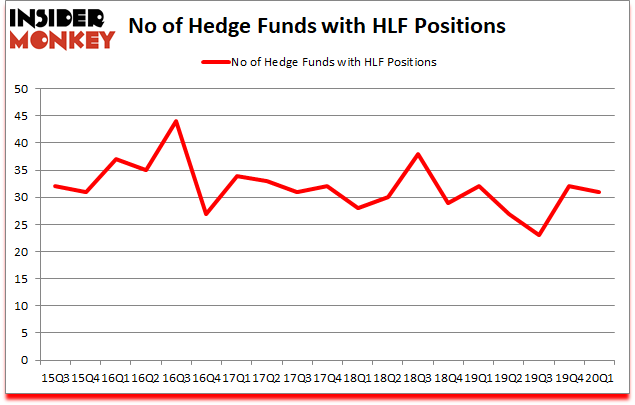 Is HLF A Good Stock To Buy?