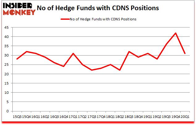 Is CDNS A Good Stock To Buy?
