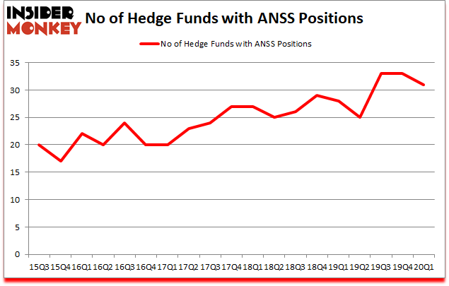 Is ANSS A Good Stock To Buy?