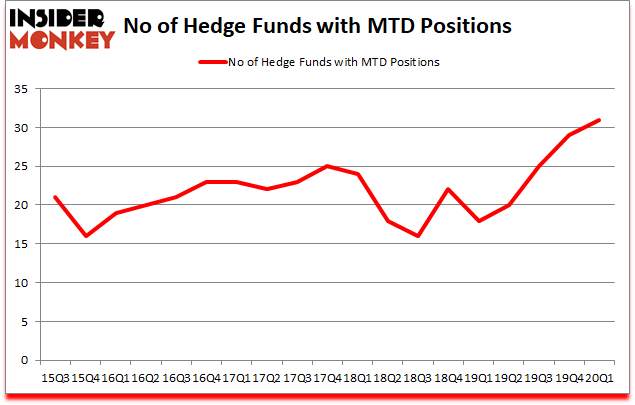Is MTD A Good Stock To Buy?