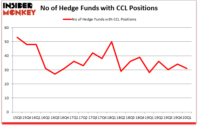 Is CCL A Good Stock To Buy?
