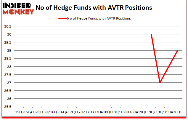 Is AVTR A Good Stock To Buy?