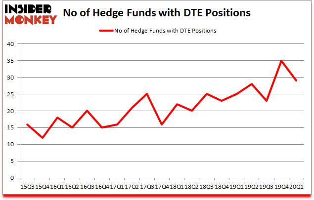 Is DTE A Good Stock To Buy?