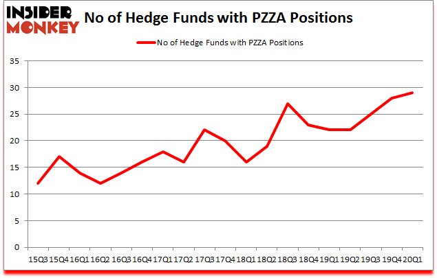 Is PZZA A Good Stock To Buy?