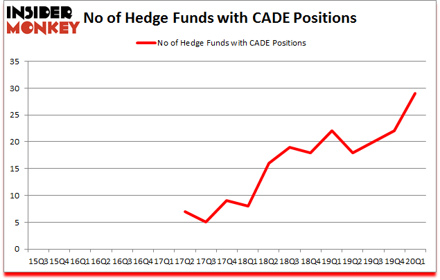 Is CADE A Good Stock To Buy?