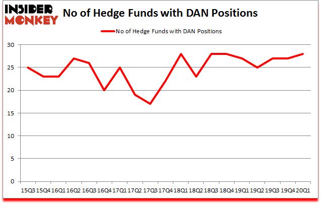 Is DAN A Good Stock To Buy?