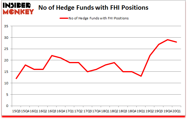 Is FHI A Good Stock To Buy?