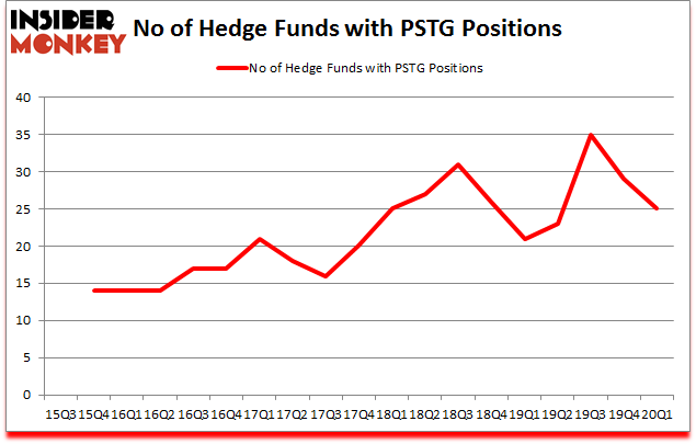 Is PSTG A Good Stock To Buy?
