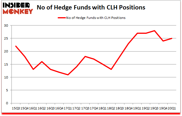 Is CLH A Good Stock To Buy?