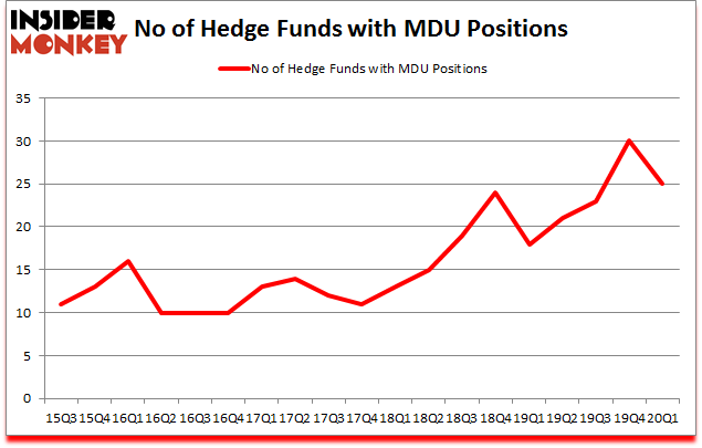 Is MDU A Good Stock To Buy?