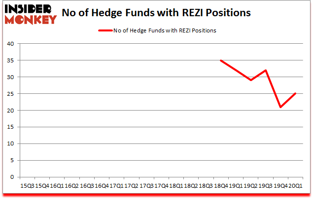 Is REZI A Good Stock To Buy?
