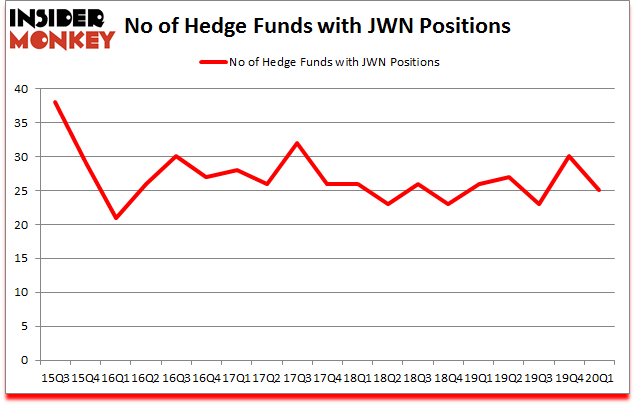 Is JWN A Good Stock To Buy?