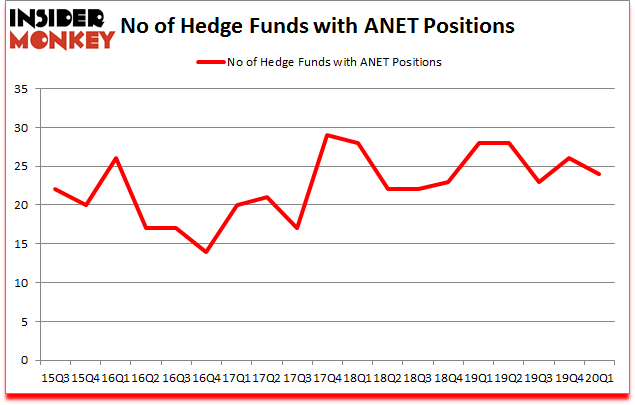 Is ANET A Good Stock To Buy?