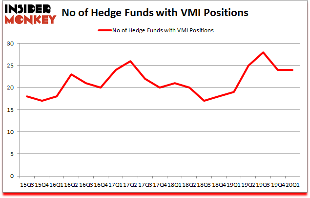 Is VMI A Good Stock To Buy?