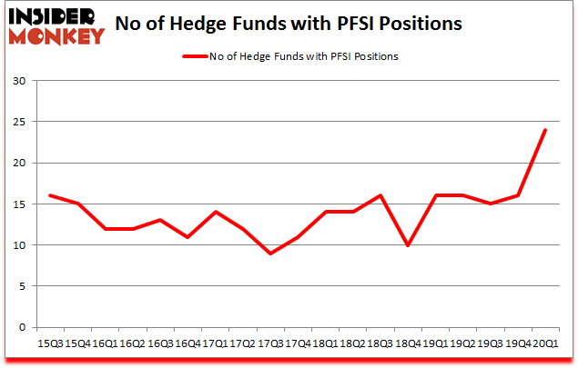 Is PFSI A Good Stock To Buy?