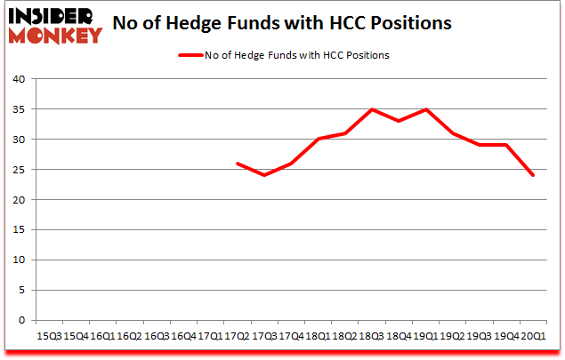 Is HCC A Good Stock To Buy?