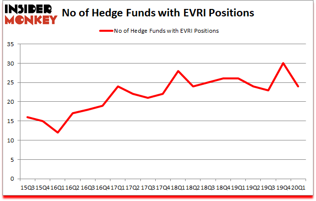 Is EVRI A Good Stock To Buy?