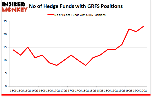 Is GRFS A Good Stock To Buy?