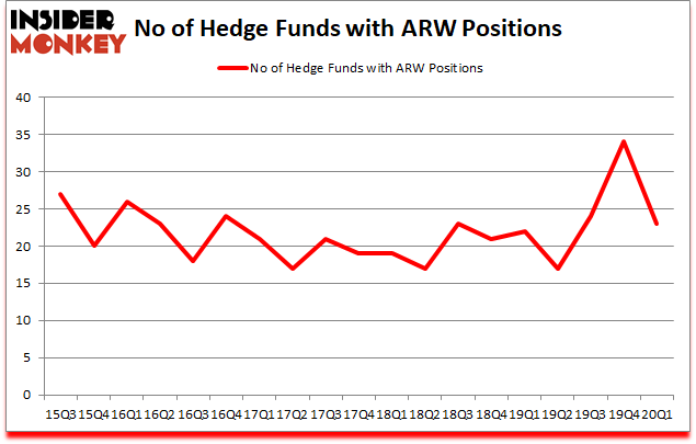 Is ARW A Good Stock To Buy?