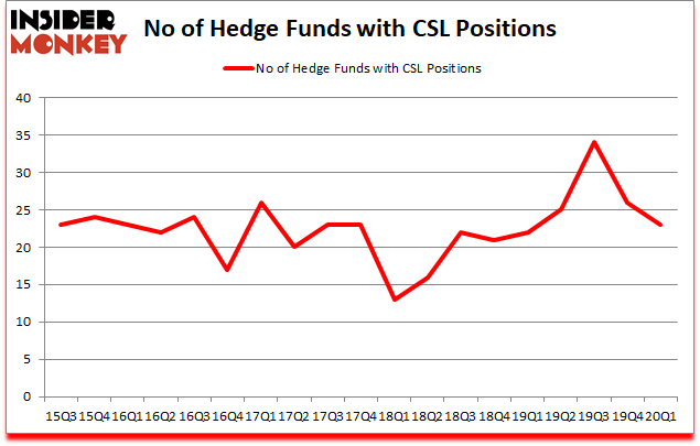 Is CSL A Good Stock To Buy?