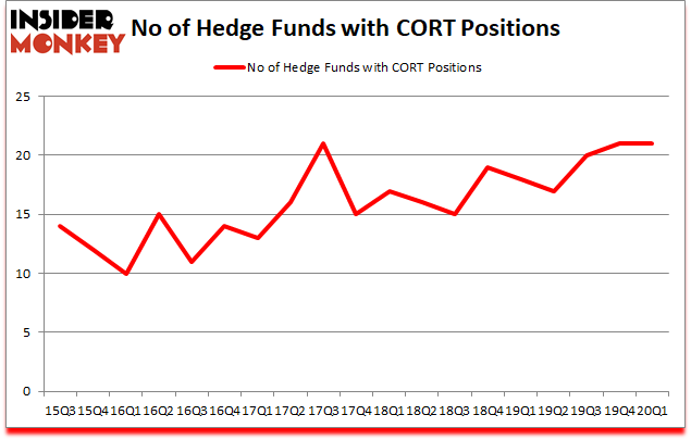 Is CORT A Good Stock To Buy?