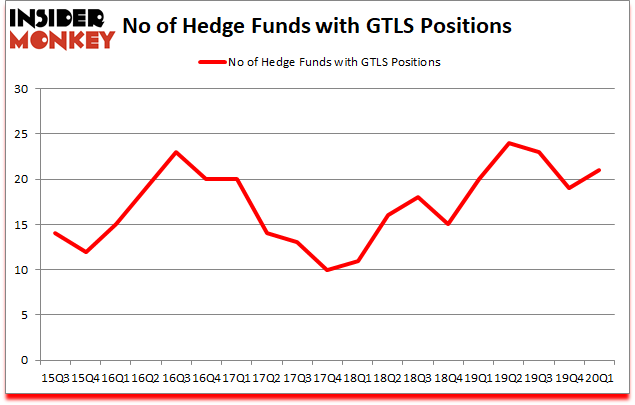 Is GTLS A Good Stock To Buy?