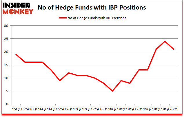 Is IBP A Good Stock To Buy?