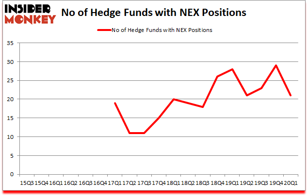 Is NEX A Good Stock To Buy?