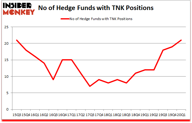 Is TNK A Good Stock To Buy?