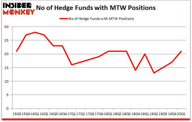Is MTW A Good Stock To Buy?