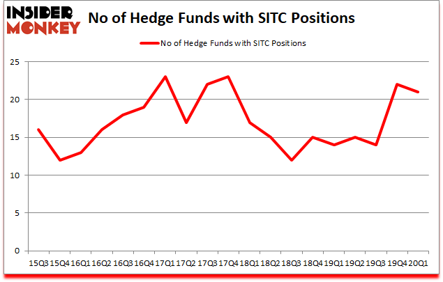 Is SITC A Good Stock To Buy?