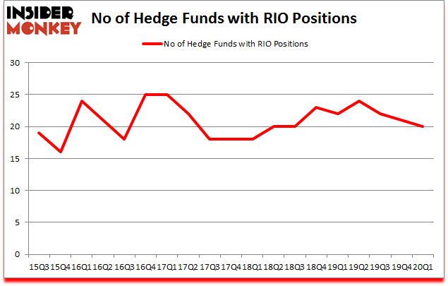 Is RIO A Good Stock To Buy?