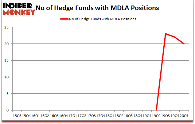 Is MDLA A Good Stock To Buy?