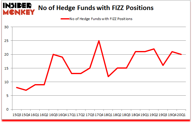 Is FIZZ A Good Stock To Buy?