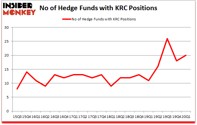 Is KRC A Good Stock To Buy?