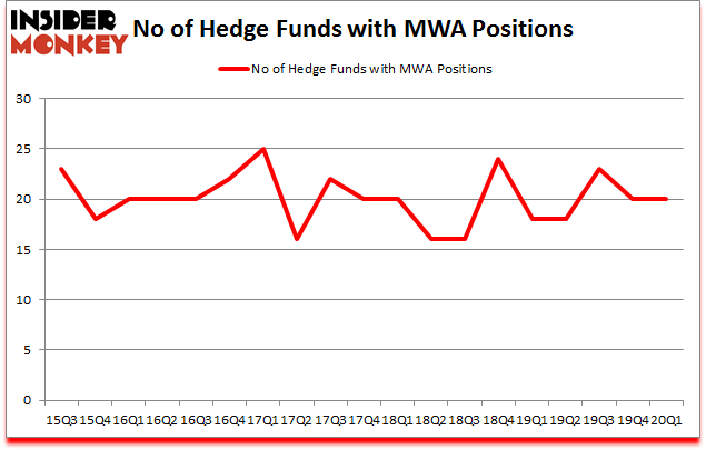 Is MWA A Good Stock To Buy?