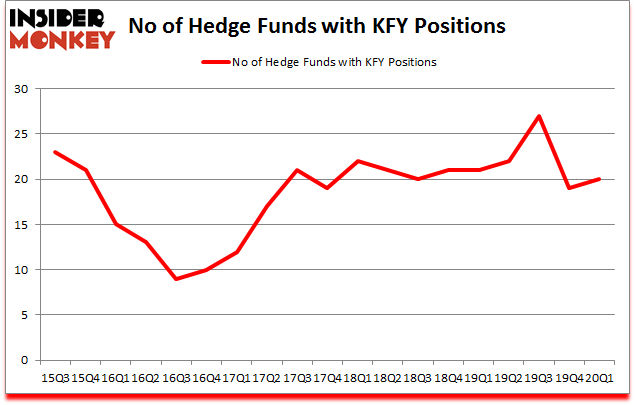 Is KFY A Good Stock To Buy?
