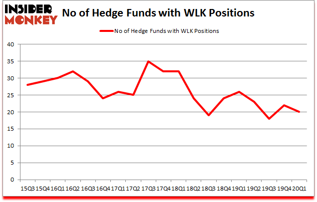 Is WLK A Good Stock To Buy?