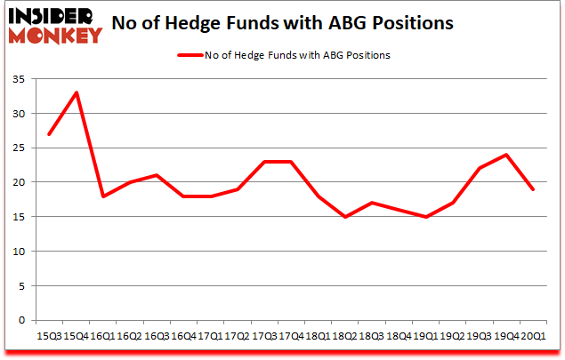 Is ABG A Good Stock To Buy?