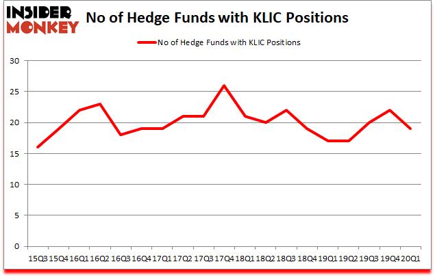 Is KLIC A Good Stock To Buy?