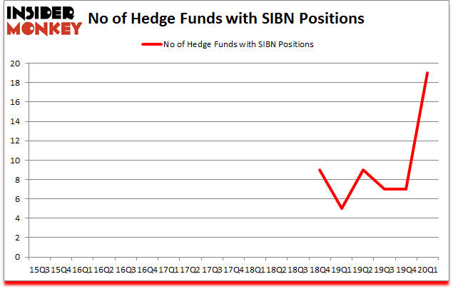 Is SIBN A Good Stock To Buy?