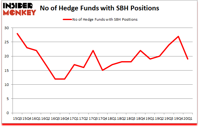 Is SBH A Good Stock To Buy?