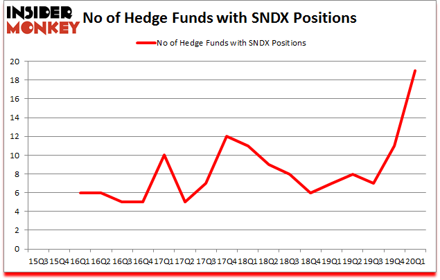 Is SNDX A Good Stock To Buy?